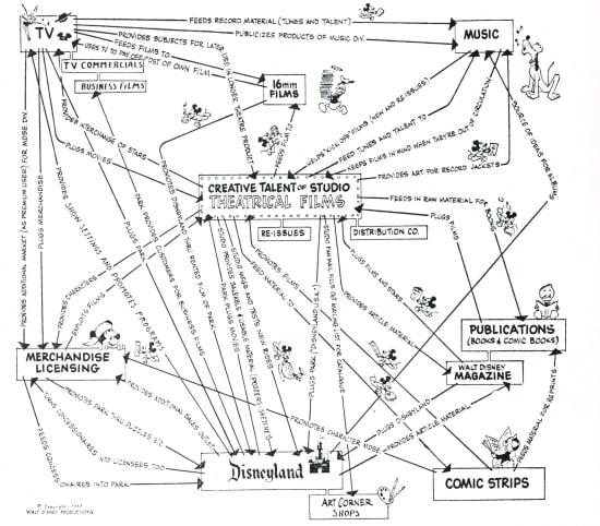 המסמך האסטרטגי שכתב דיסני ב-1957 / צילום: ויקיפדיה