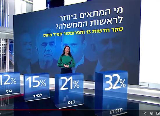 סקר התאמה לראשות ממשלה חדשות 13 א