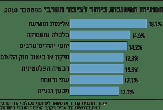 נתניהו פוזל לקול הערבי ואלה הצעדים שעליו לעשות: שריון אישיות ערבית, מלחמה בפשיעה והקפאת חוק קמיניץ %D7%94%D7%A1%D7%95%D7%92%D7%99%D7%95%D7%AA-%D7%94%D7%97%D7%A9%D7%95%D7%91%D7%95%D7%AA-%D7%91%D7%99%D7%95%D7%AA%D7%A8-%D7%9C%D7%A6%D7%99%D7%91%D7%95%D7%A8-%D7%94%D7%A2%D7%A8%D7%91%D7%99_bsz8be