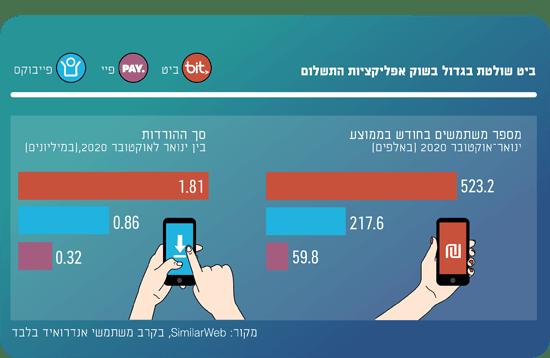 שוק אפליקציות התשלום