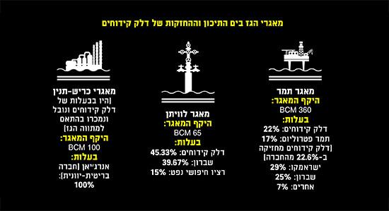 מאגרי הגז בים התיכון וההחזקות של דלק קידוחים