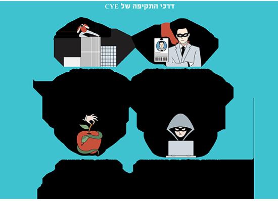 דרכי התקיפה של CYE / אינפוגרפיקה: יעל שינקר