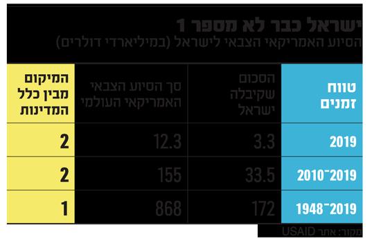 """האם הגיע הזמן שמדינת ישראל תוותר על הסיוע הבטחוני שהיא מקבלת מארה""""ב ותהיה עצמאית ותאג לעצמה %D7%99%D7%A9%D7%A8%D7%90%D7%9C-%D7%9B%D7%91%D7%A8-%D7%9C%D7%90-%D7%9E%D7%A1%D7%A4%D7%A8-1_vtx0nm"""