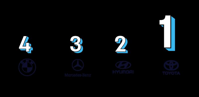 מדד המותגים - קטגוריית רכב