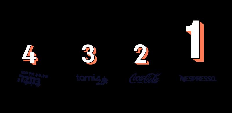 מדד המותגים - קטגוריית מזון ומשקאות