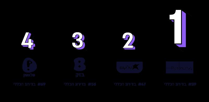 מדד המותגים - שרותי טלפון