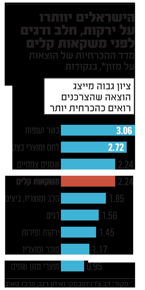המס על משקאות ממותקים: בריאות הציבור או צימאון האוצר להכנסות %D7%94%D7%99%D7%A9%D7%A8%D7%90%D7%9C%D7%99%D7%9D-%D7%99%D7%95%D7%95%D7%AA%D7%A8%D7%95-%D7%A2%D7%9C-%D7%99%D7%A8%D7%A7%D7%95%D7%AA_tm8pyv