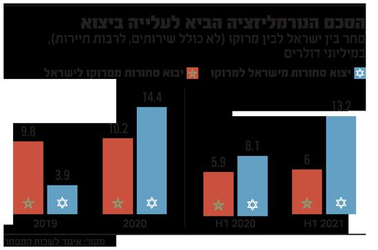היחסים הכלכליים מתחממים: ישראל תסייע למרוקו להקים מערך סייבר %D7%94%D7%A1%D7%9B%D7%9D-%D7%94%D7%A0%D7%95%D7%A8%D7%9E%D7%9C%D7%99%D7%96%D7%A6%D7%99%D7%94-%D7%94%D7%91%D7%99%D7%90-%D7%9C%D7%A2%D7%9C%D7%99%D7%99%D7%94-%D7%91%D7%99%D7%A6%D7%95%D7%90_un0ig2