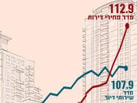 מחירי הדירות מזנקים, דמי השכירות נבלמים / אילוסטרציה: גלובס