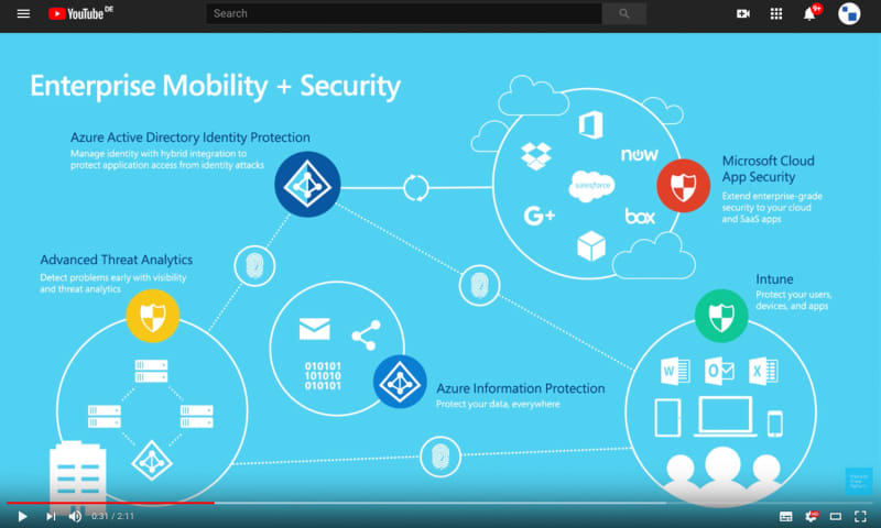 Conditional Access by EMS
