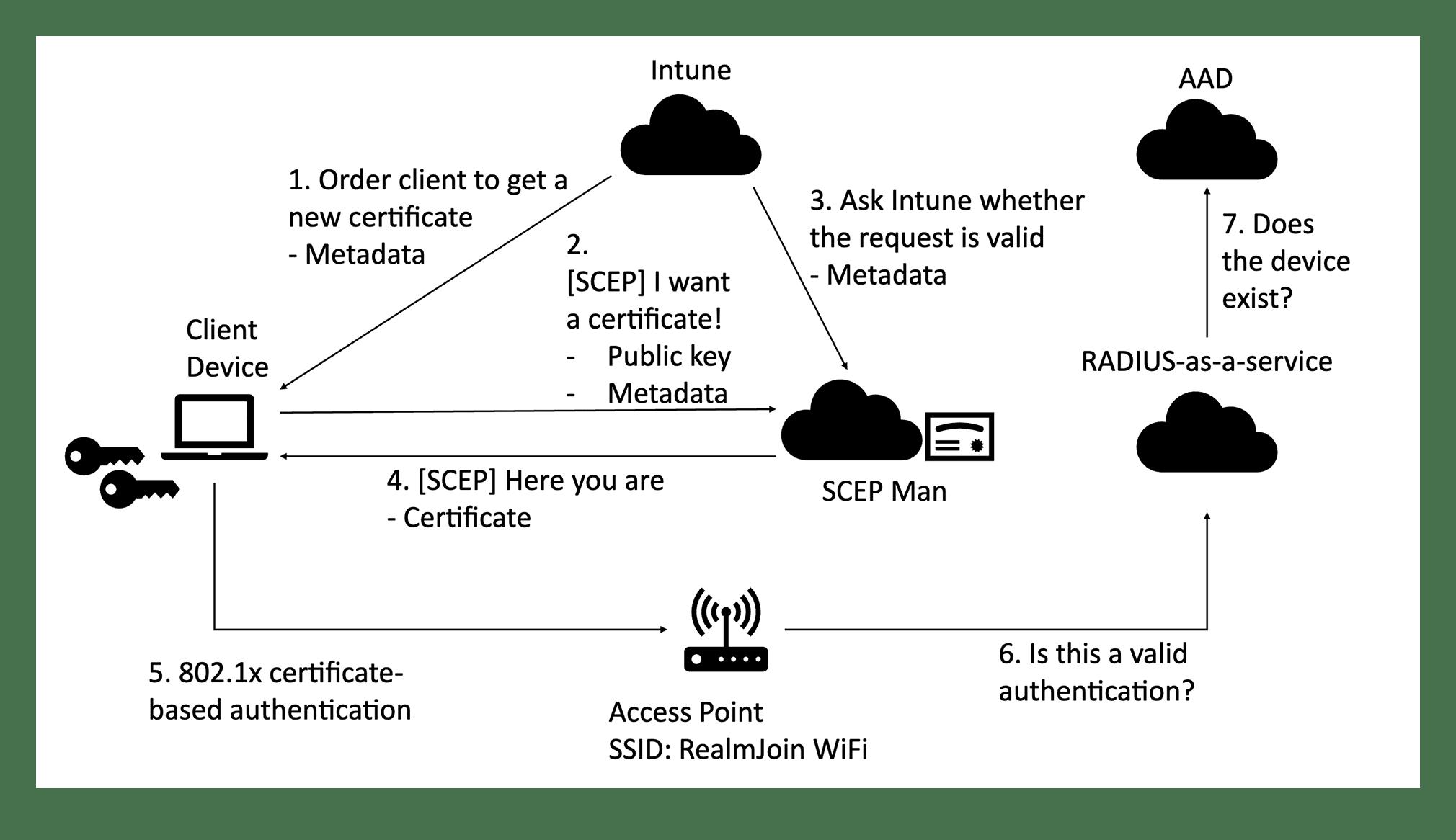 Zertifikatsverteilung mit SCEPman