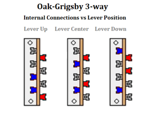 https://res.cloudinary.com/gnuts2/image/upload/Reference/OakGrigsby3-wayInternalConnections.png
