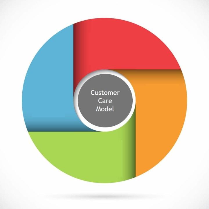 Building Rapport: Business Etiquette & Customer Care image