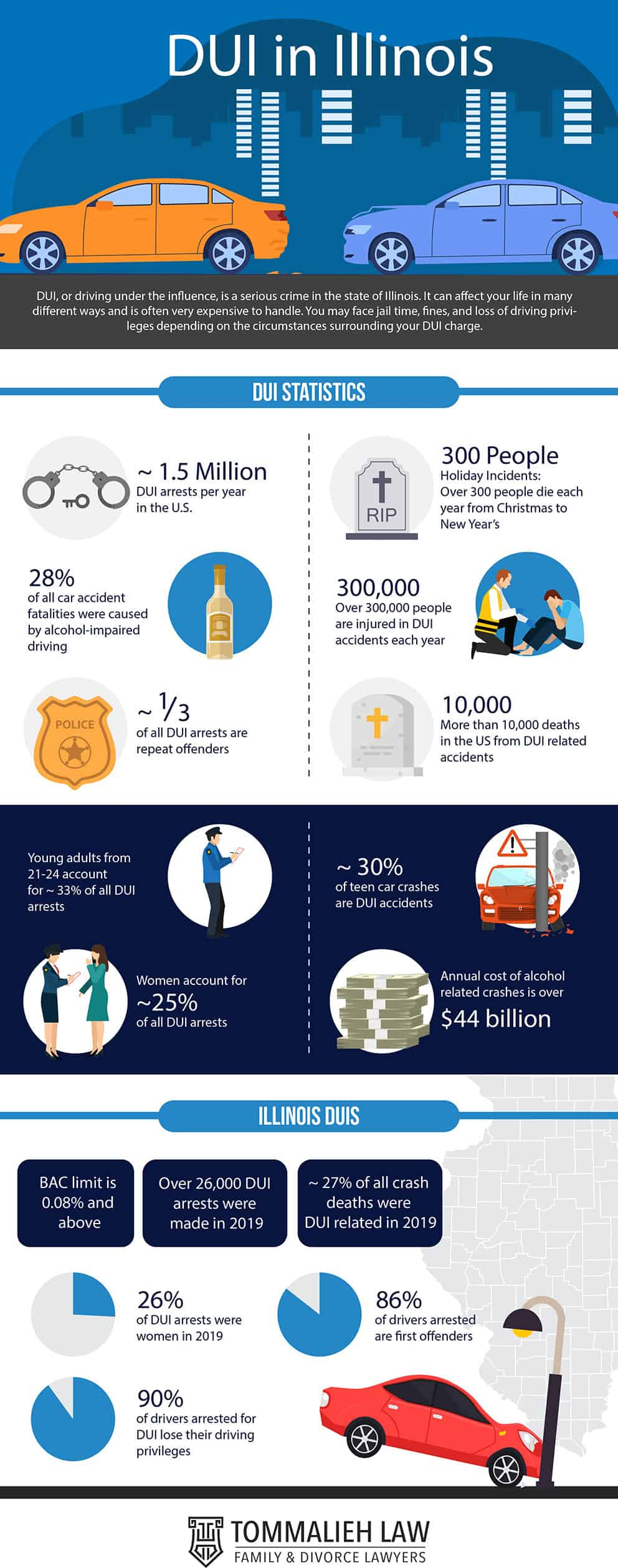 dui in Illinois infographic