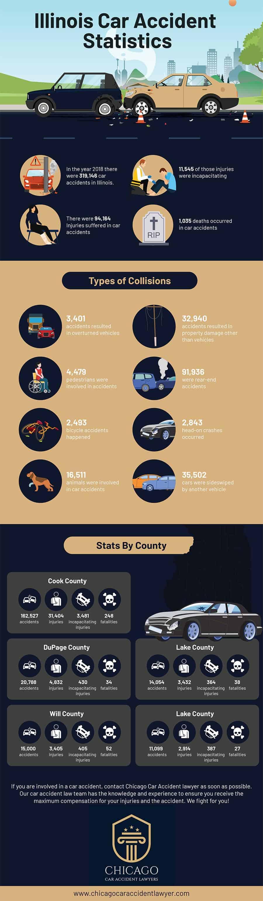Illinois Car Accident Statistics - Infographic