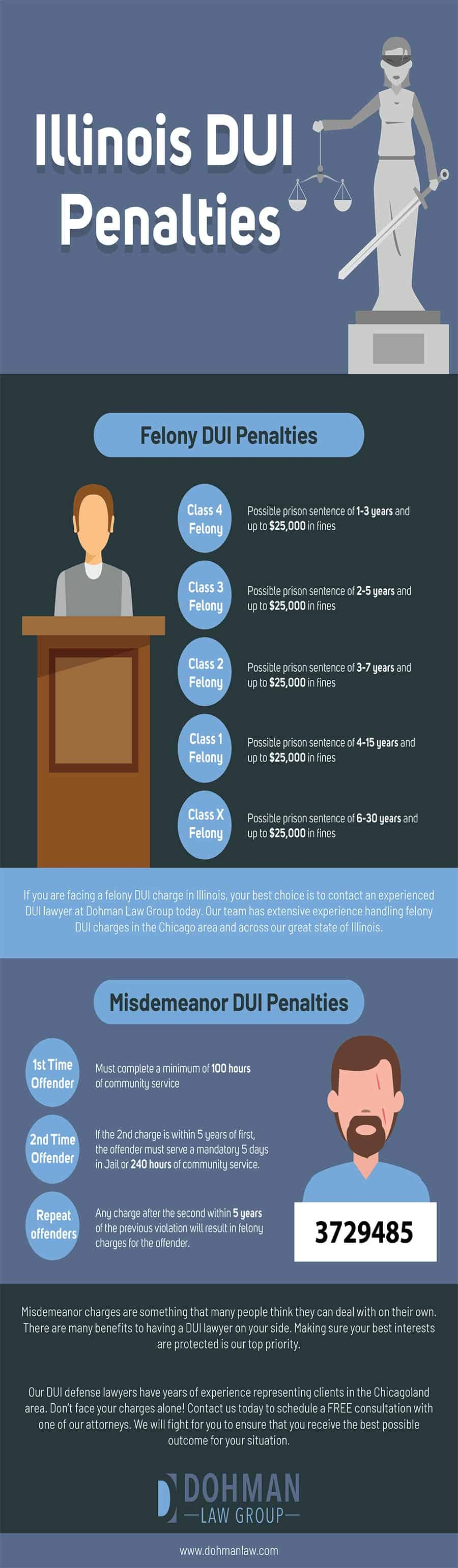 Illinois DUI Penalties - Infographic