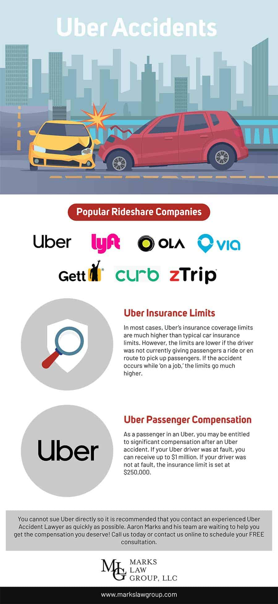 Uber Accidents - infographic