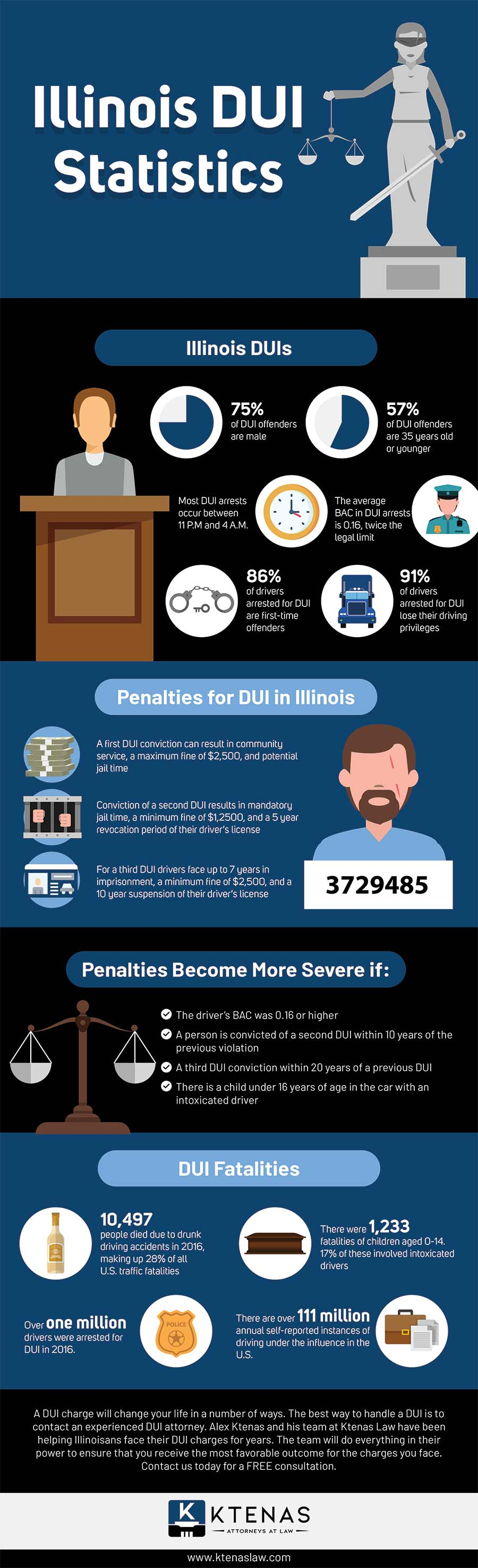 Illinois DUI statistics - Infographic