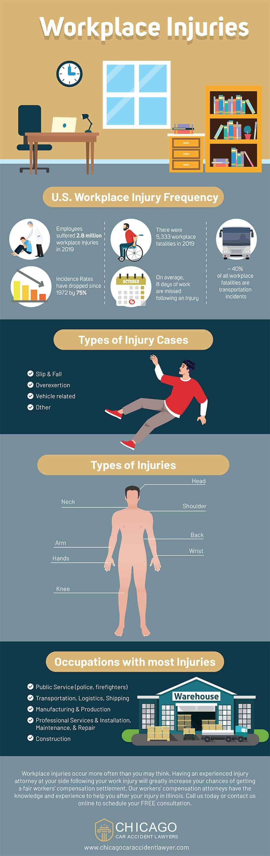 Workers' Comp - Infographic