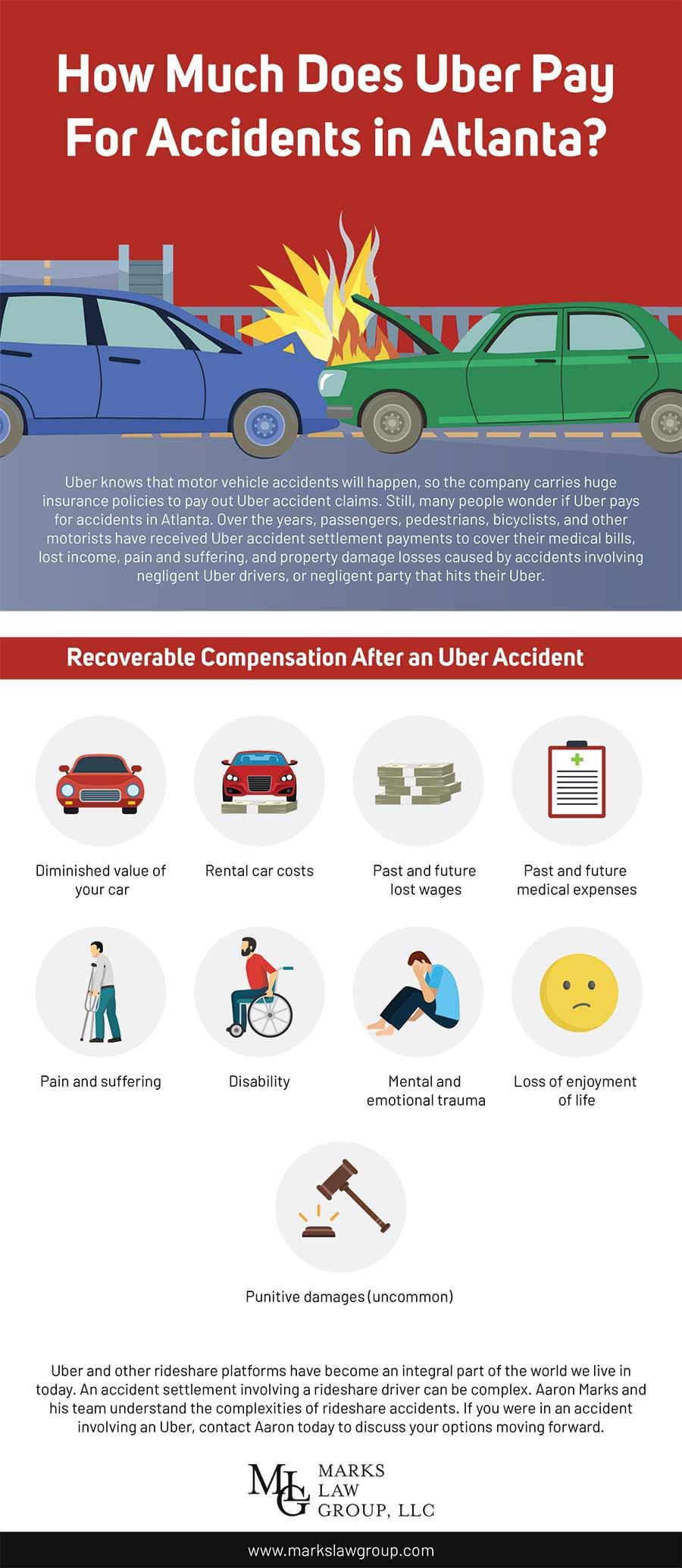 Uber Accidents Atlanta - Infographic
