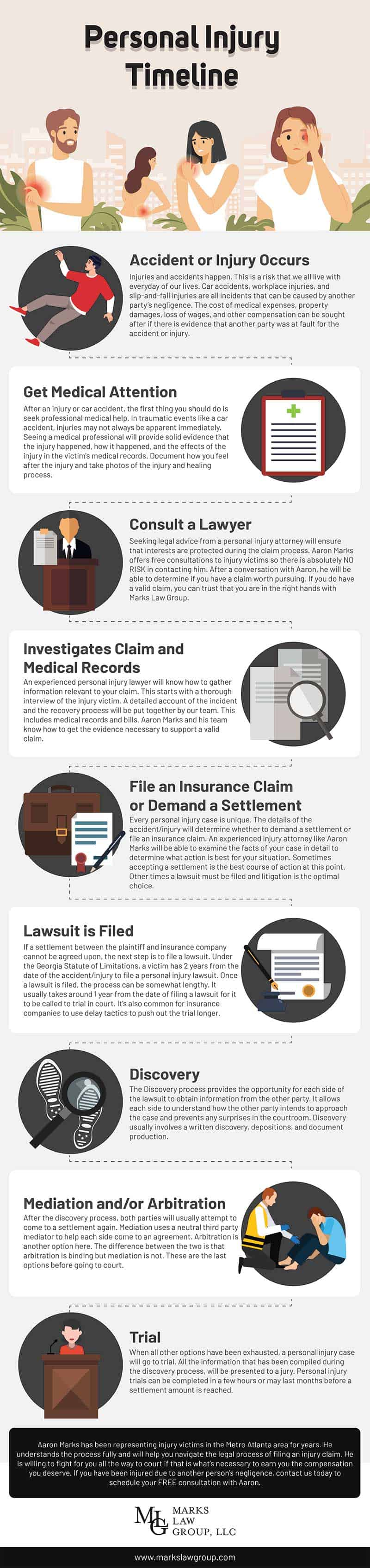 Personal Injury Claim Timeline - Infographic
