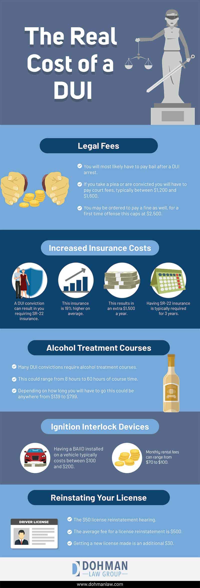 The Real Cost of a DUI - Infographic