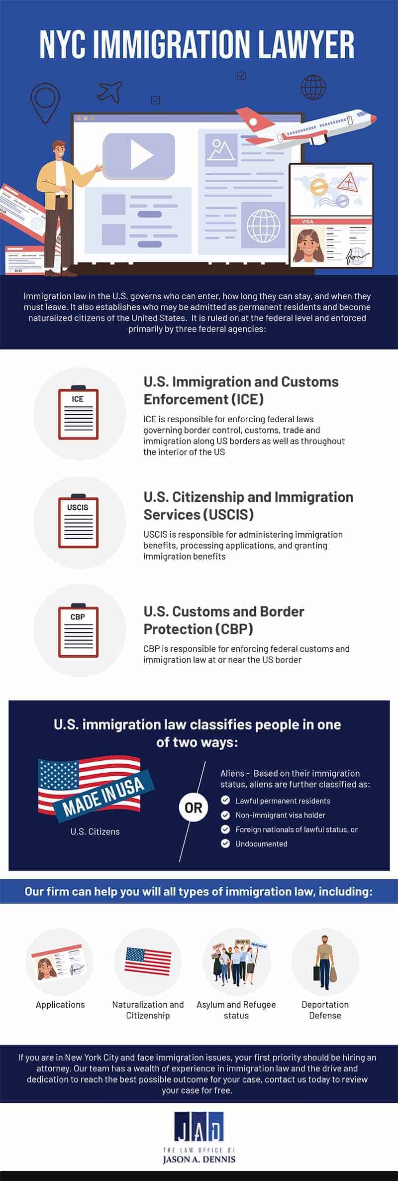 NYC Immigration Lawyer - Infographic