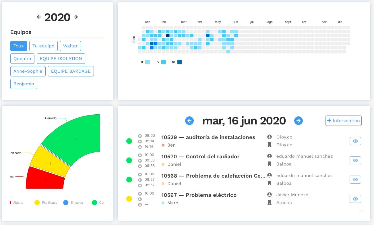 Optimización de la planificación de la intervención gracias a la visualización de los datos