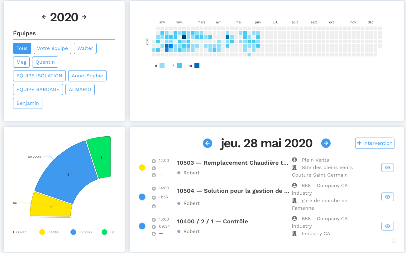 Indicateurs clés de performance (KPI) - Solution de GMAO Yuman - Analyse de l'activité