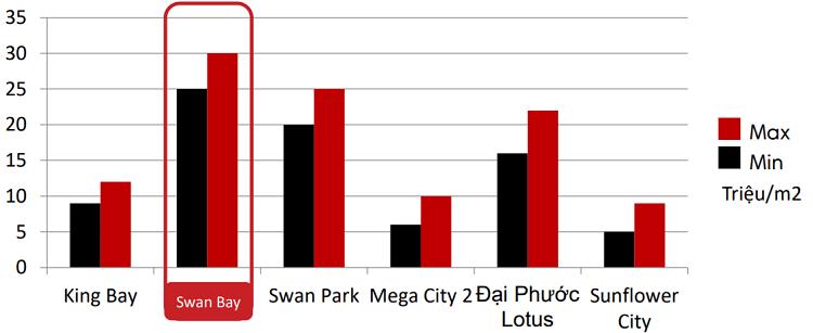Dự án Swan Bay có thực sự tiềm năng?