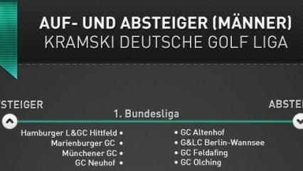 Aufsteiger und Absteiger der Deutschen Golf Liga (DGL)
