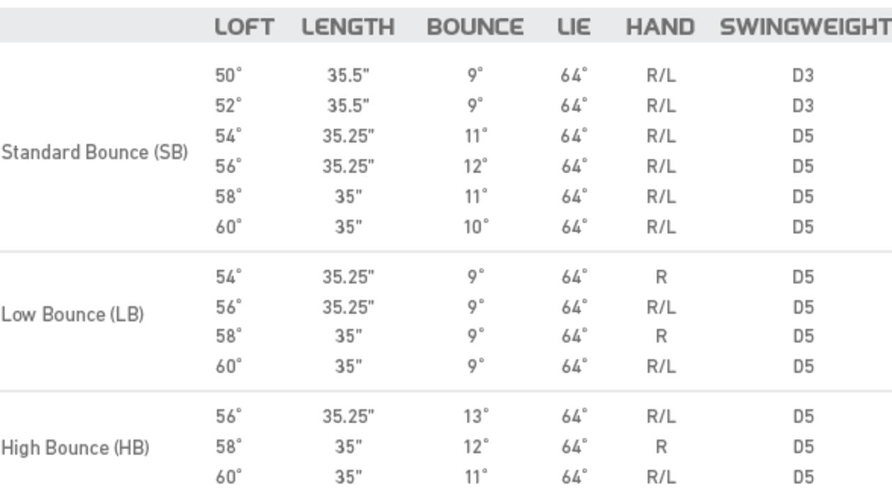 Die TaylorMade Milled Grind Wedges werden in drei verschiedenen Bounce-Varianten und zahlreichen Lofts angeboten. (Foto: TM)