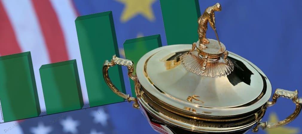 Wohin der Ryder Cup 2022 geht, ist noch nicht entschieden. Die amerikanischen Fans des Golf Channel aber haben einen Favoriten.