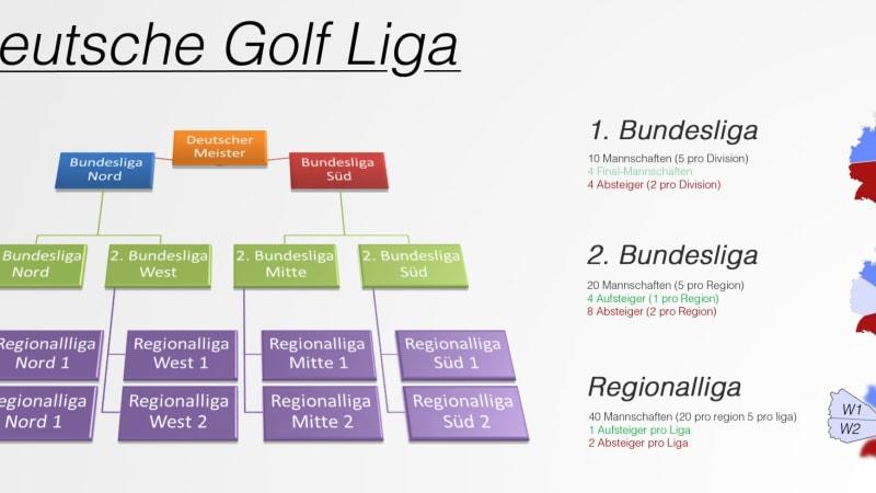 Schema Deutsche Golf Liga