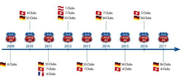 Die Allianz Lucky 33 Turnierserie hat sich über die Jahre zur Nummer 1 in Europa für die Jugend entwickelt. (Foto: Allianz)