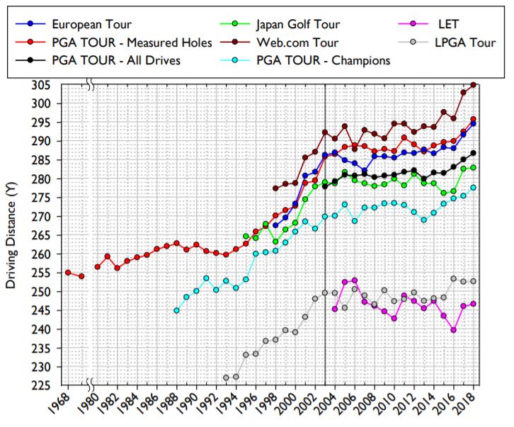 Die durchschnittliche Drive-Distanz auf den sieben Haupt-Touren. (Foto: USGA und R&A)