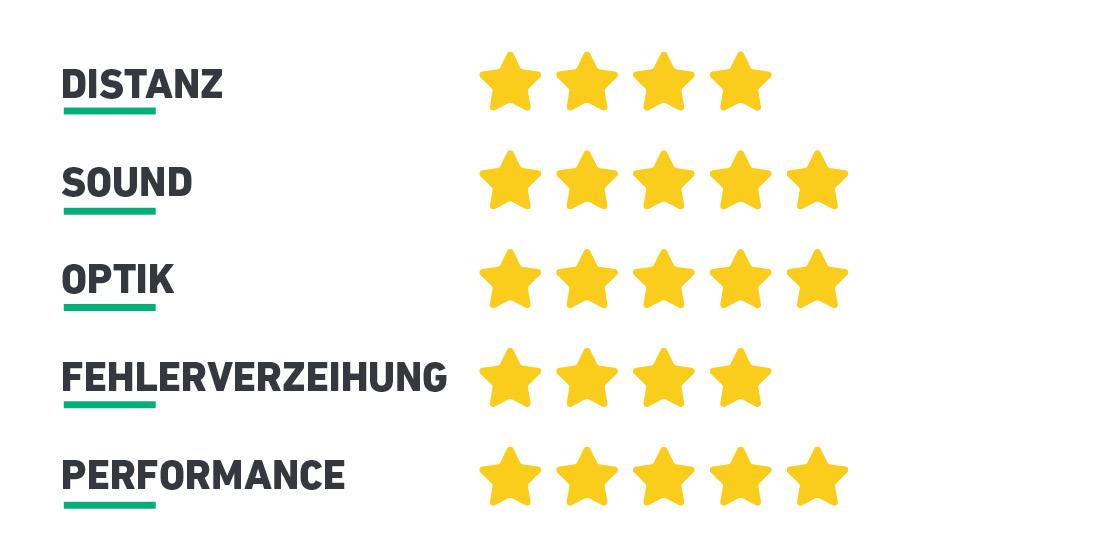 David Sulkovsky lässt Sterne regnen und zieht drei Mal die Bestnote. (Foto: Golf Post)