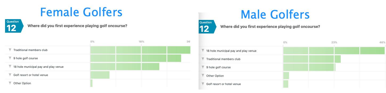 Female golf survey