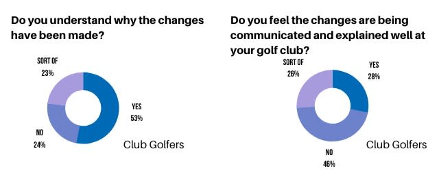 Golfshake WHS Survey October 2020