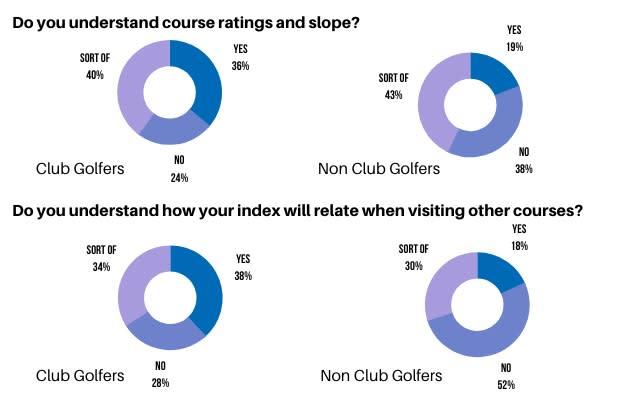 WHS Golfshake Survey Data Undestanding