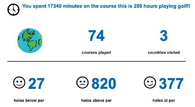 Golfshake Infographic
