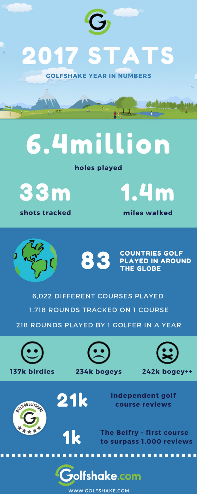 Golfshake in numbers