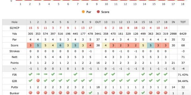 Birdie Scorecard