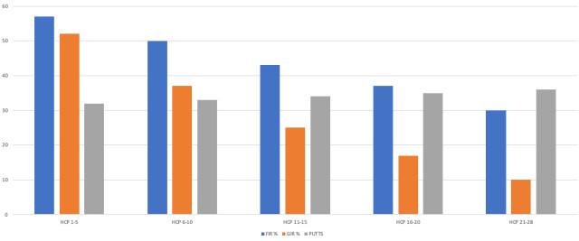 Score Tracker Stats