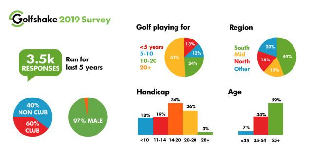 Golfshake 2019 Survey Demographic