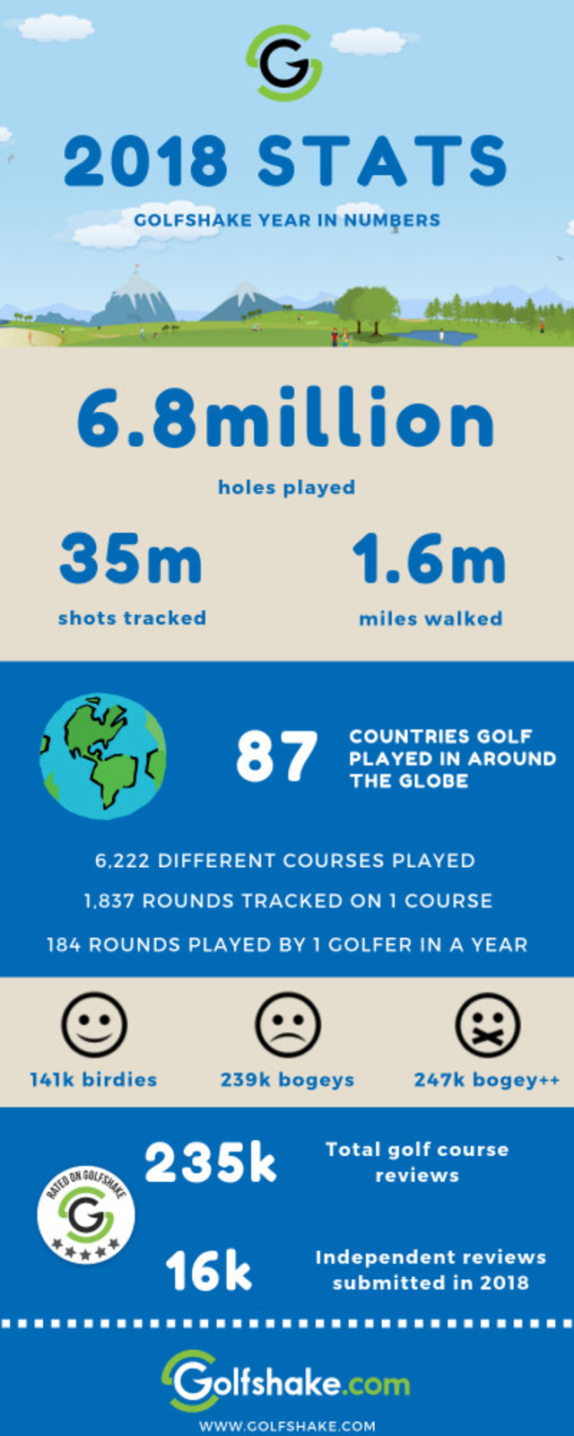 Golfshake in numbers 2018