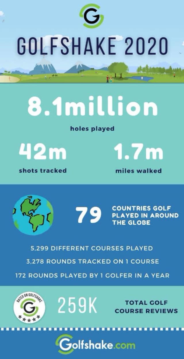 Golfshake 2020