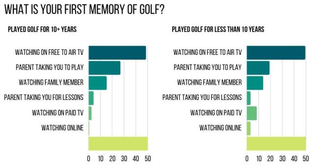 What was your first first memory of golf