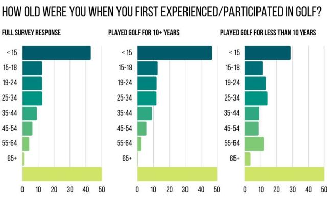 Get into Golf - first age