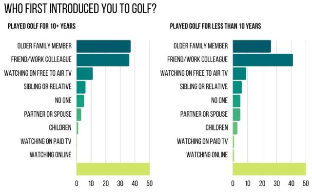 Who introduced you to golf